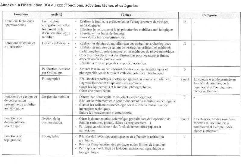 Projet de circulaire d'application interne à l'Inrap du CDO Circul19