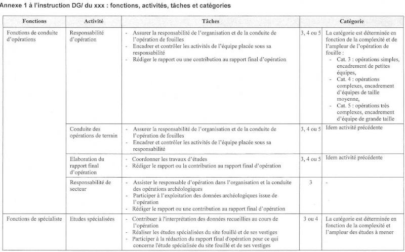 Projet de circulaire d'application interne à l'Inrap du CDO Circul20