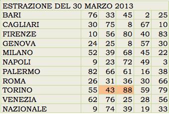 GChiaramida Premium: - TERNOVANTA - AMBO SECCO O IN TERZINA 67-90 SU PALERMO (23/7) 43_88_10