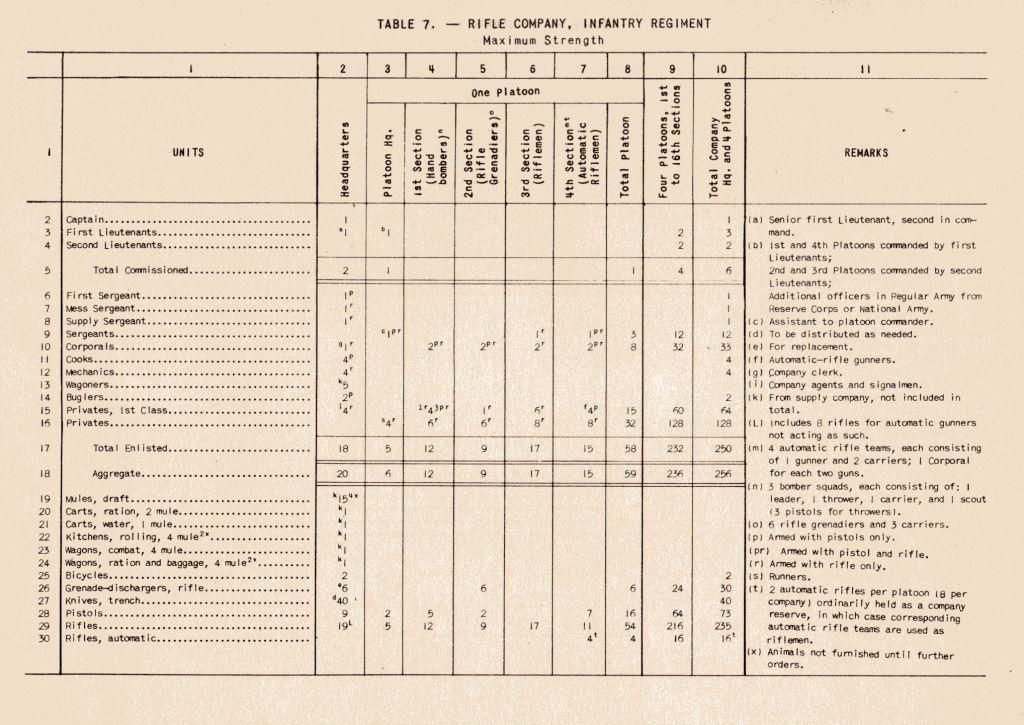 Comment était attribuées les armes aux soldats lors de la WW2 ? Infco010
