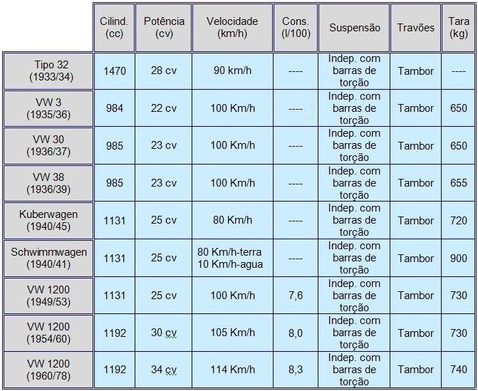 VW Fusca - Material Técnico & Afins Ft_7510