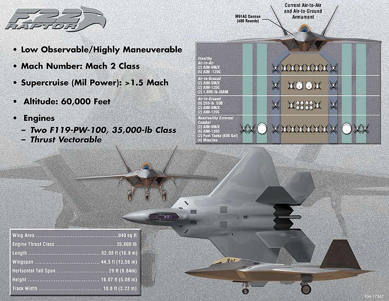 Lockheed Martin F-22 Raptor 776px-10