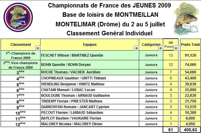 championnat de france des jeunes 2009 Classe10