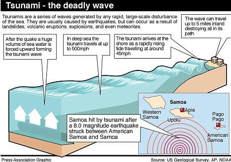 Samoan tsunami and Indonesia earthquake: latest travel advice Articl11