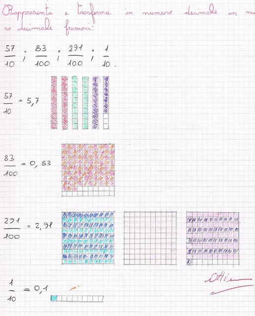 Numeri e frazioni decimali Scuola10