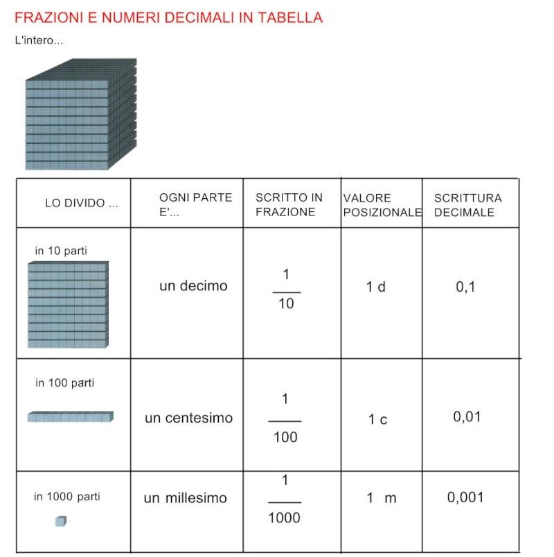 Numeri e frazioni decimali Tabell10