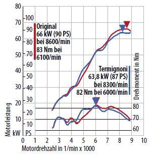 """Comparatif Echappement """"Sport"""" pour F800R et Surprise Termi10"""