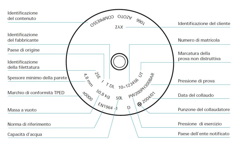 Caratteristiche Compressore Schema10