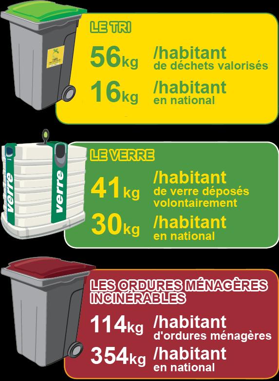 Donnez votre avis : doit-on payer au poids l'enlèvement de nos ordures ménagères ? Poubel10