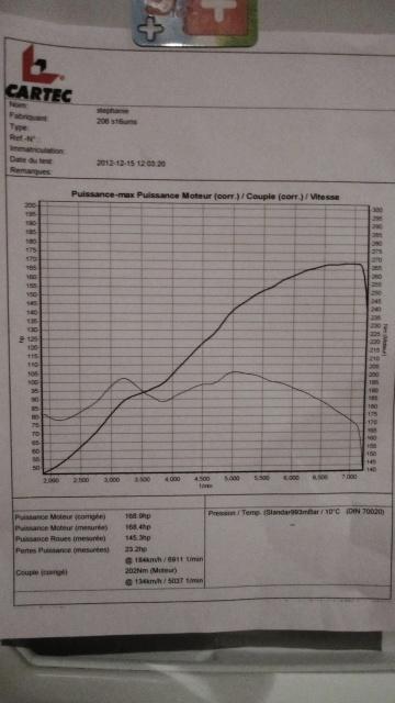 fabien74 et ma 206  GTI++ - Page 3 Banc10