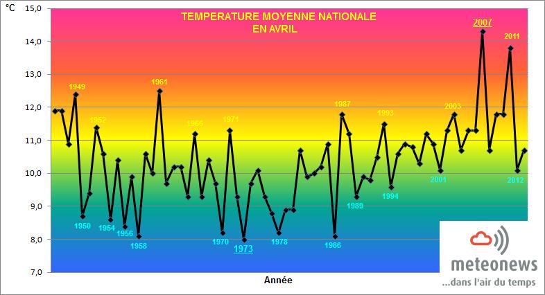 Bilans climatologiques mensuels et trimestriels pour la France 16494010