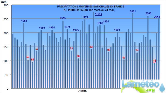 Bilans climatologiques mensuels et trimestriels pour la France Printe10