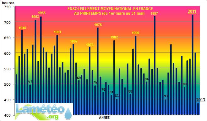 Bilans climatologiques mensuels et trimestriels pour la France Printe11