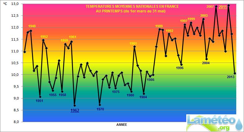 Bilans climatologiques mensuels et trimestriels pour la France Printe12