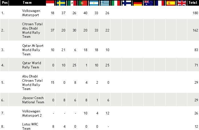 Classifica Piloti e Costruttori WRC 2013  Classi13