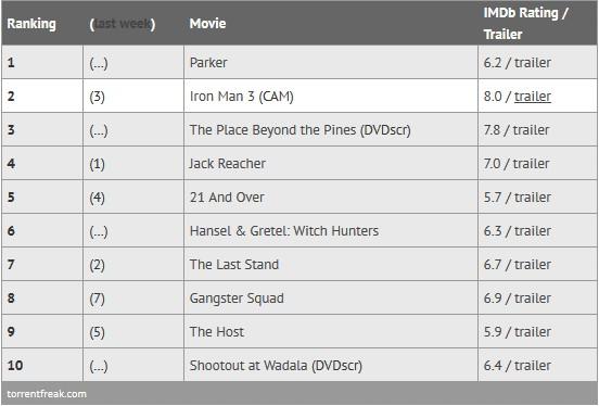 Οι πιο πειρατικές ταινιές της εβδομάδας Screen49