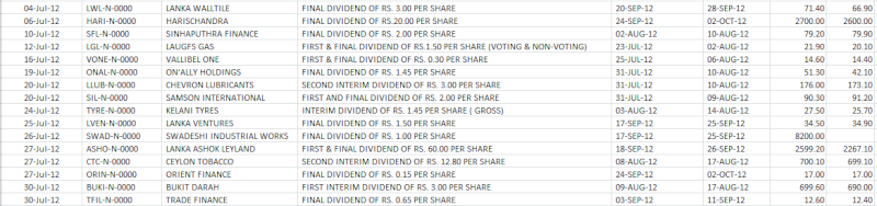 Forthcoming dividend paying counters 201210