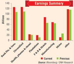 Corporate earnings encouraging: DNH 62110