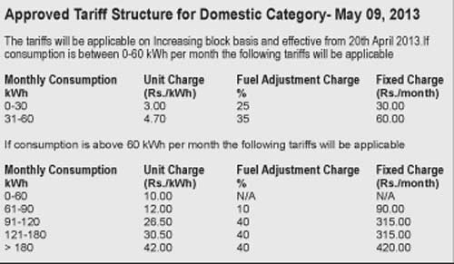 PUCSL finalises electricity tariff structure. After rejecting two CEB proposals 78666810
