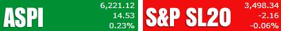 Trade Summary Market - 15/05/2013 Aspi25