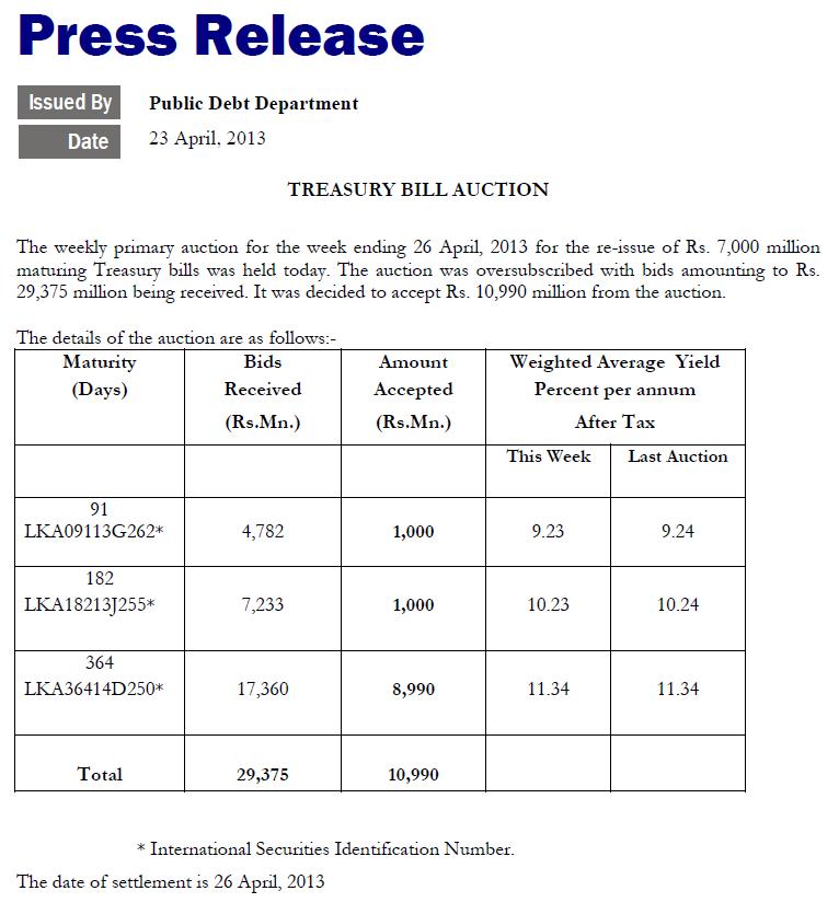 Rupee slips, T-bill yields dip Cbsl10