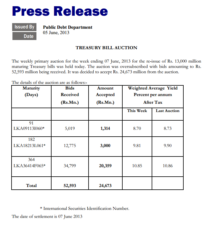 CB accepts Rs. 24.6bn from Rs. 13bn T-bill auction Cbsl15