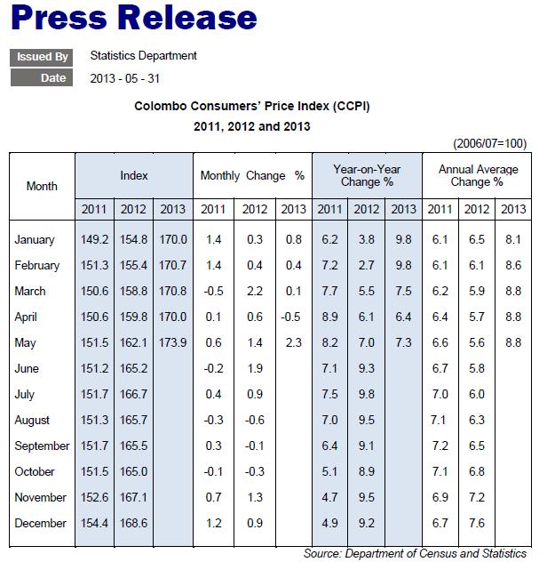 Inflation in Sri Lanka Ccpi10