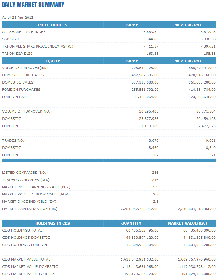 Trade Summary Market - 23/04/2013 Cse111