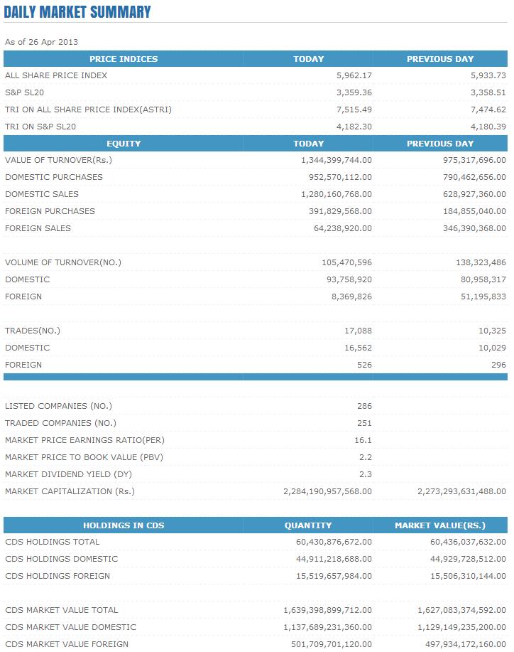 Trade Summary Market - 26/04/2013 Cse113