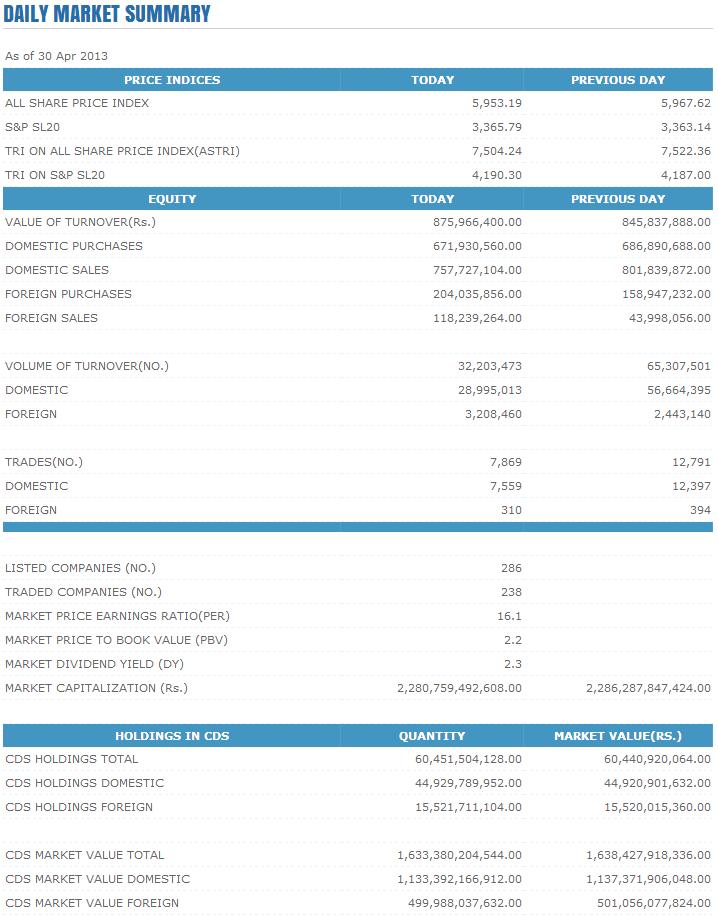 Trade Summary Market - 30/04/2013 Cse114