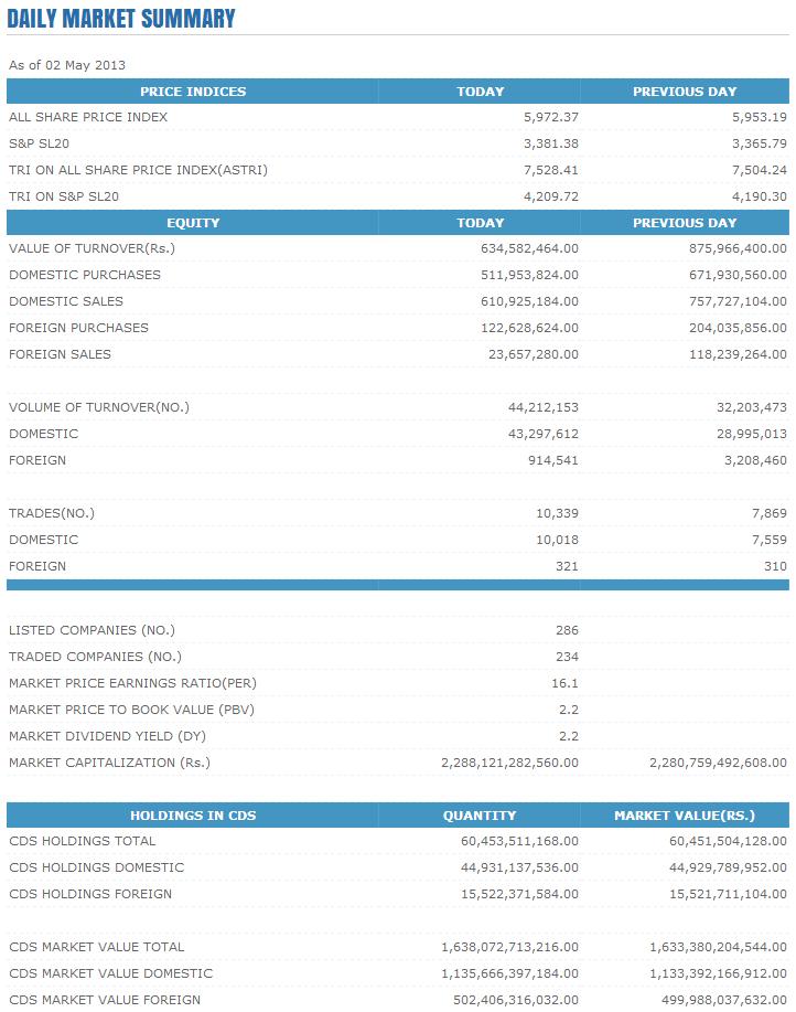 Trade Summary Market - 02/05/2013 Cse115