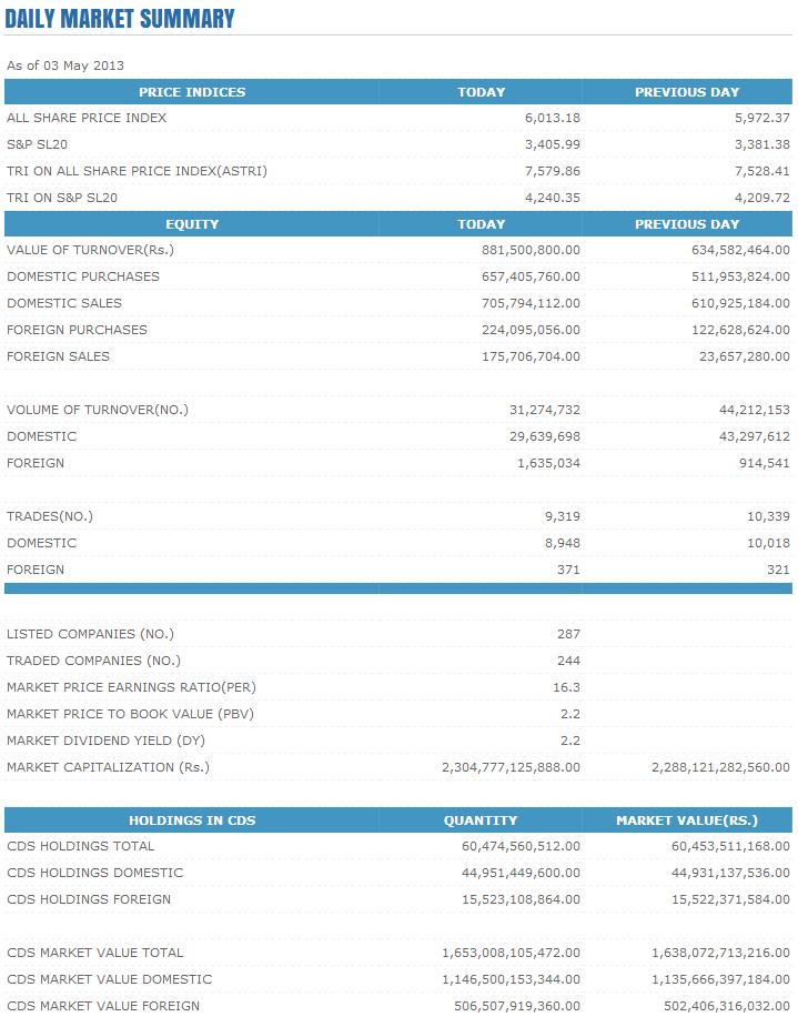 Trade Summary Market - 03/05/2013 Cse116