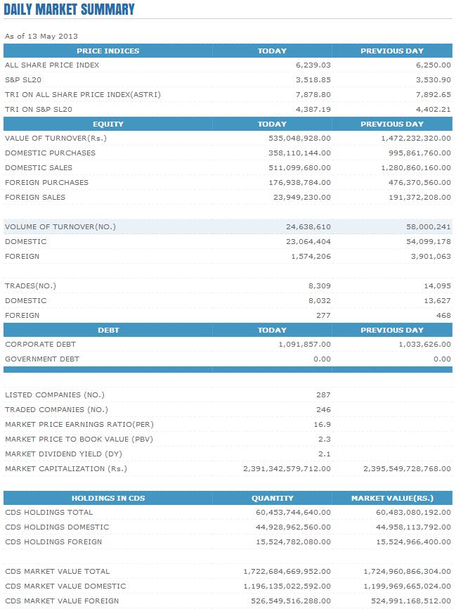 Trade Summary Market - 13/05/2013 Cse12