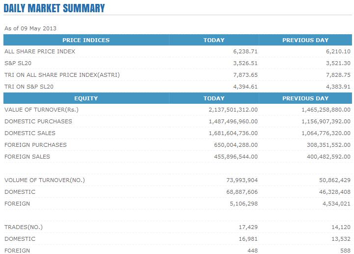 Trade Summary Market - 09/05/2013 Cse120