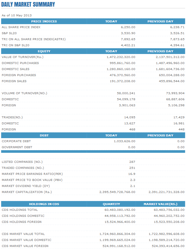 Trade Summary Market - 10/05/2013 Cse121
