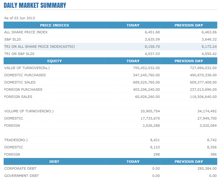 Trade Summary Market - 03/06/2013 Cse123