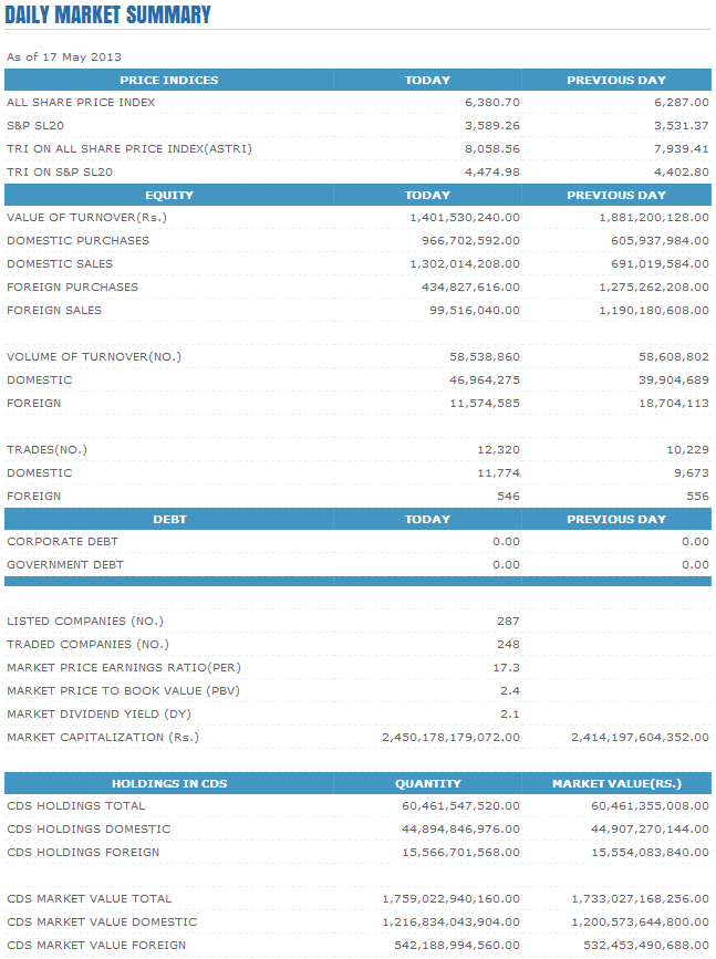 Trade Summary Market - 17/05/2013 Cse16
