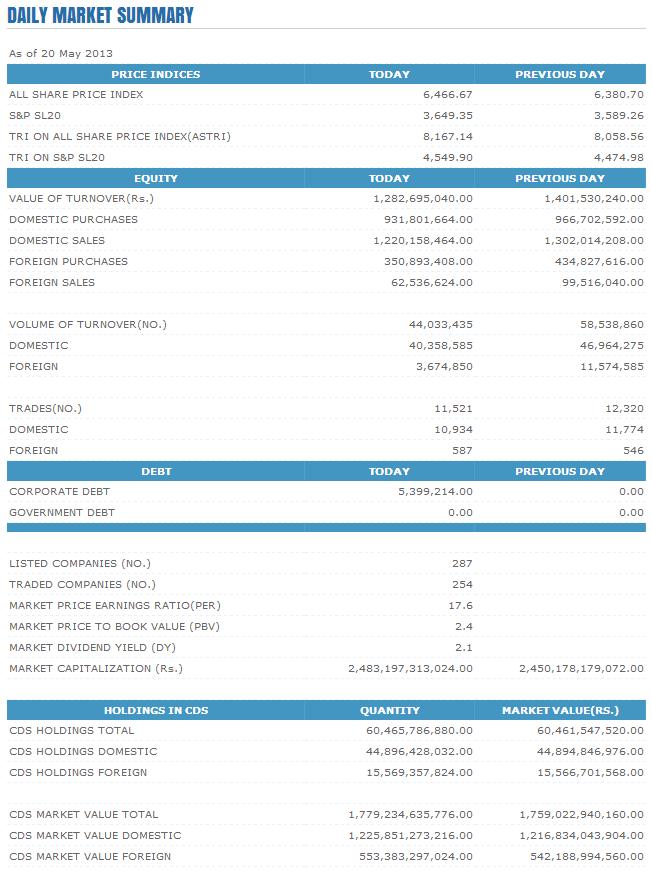 Trade Summary Market - 20/05/2013 Cse17