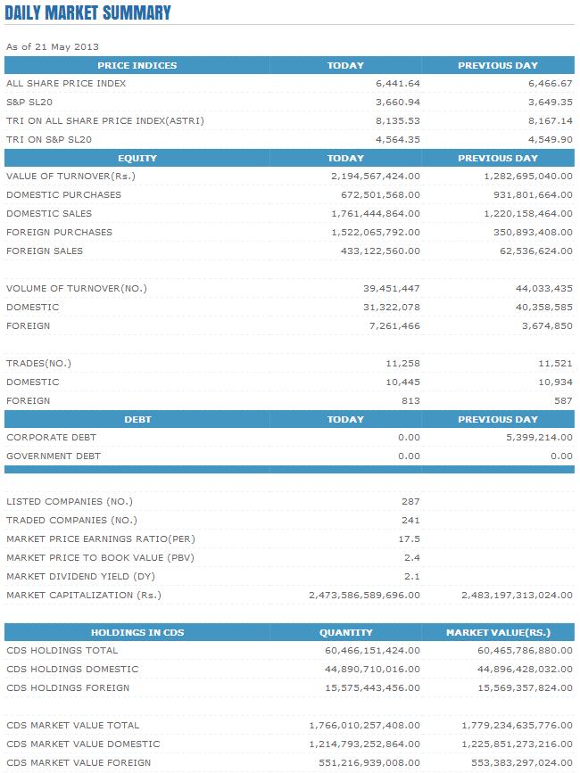 Trade Summary Market - 21/05/2013 Cse18