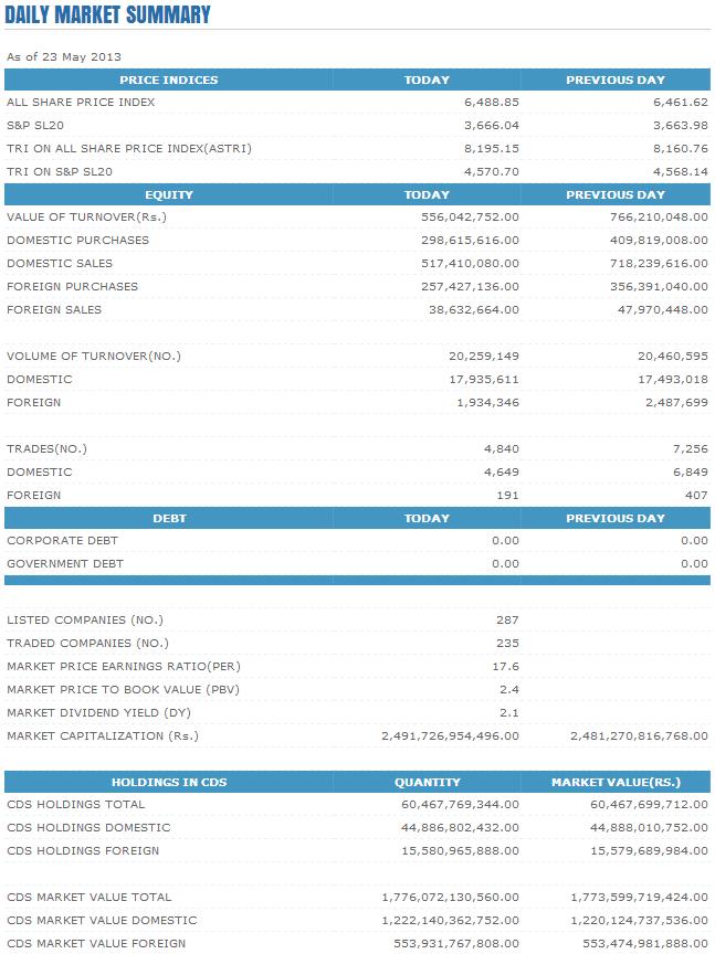 Trade Summary Market - 23/05/2013 Cse20