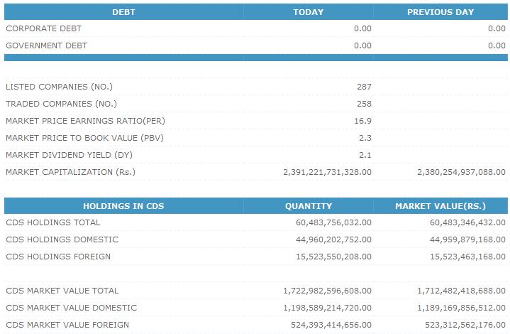 Trade Summary Market - 09/05/2013 Cse212
