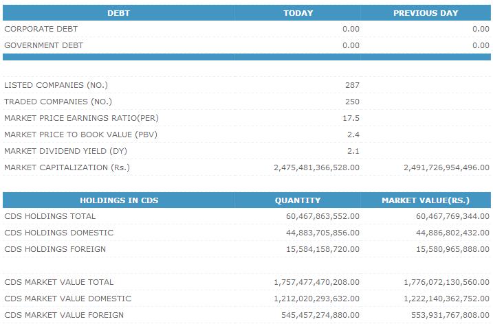 Trade Summary Market - 27/05/2013 Cse213