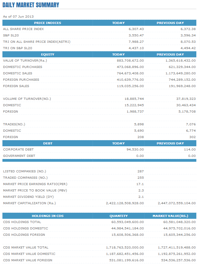 Trade Summary Market - 07/06/2013 Cse28