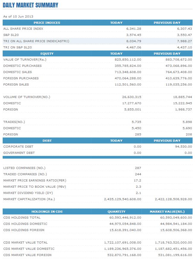 Trade Summary Market - 10/06/2013 Cse29