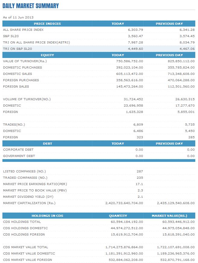 Trade Summary Market - 11/06/2013 Cse30