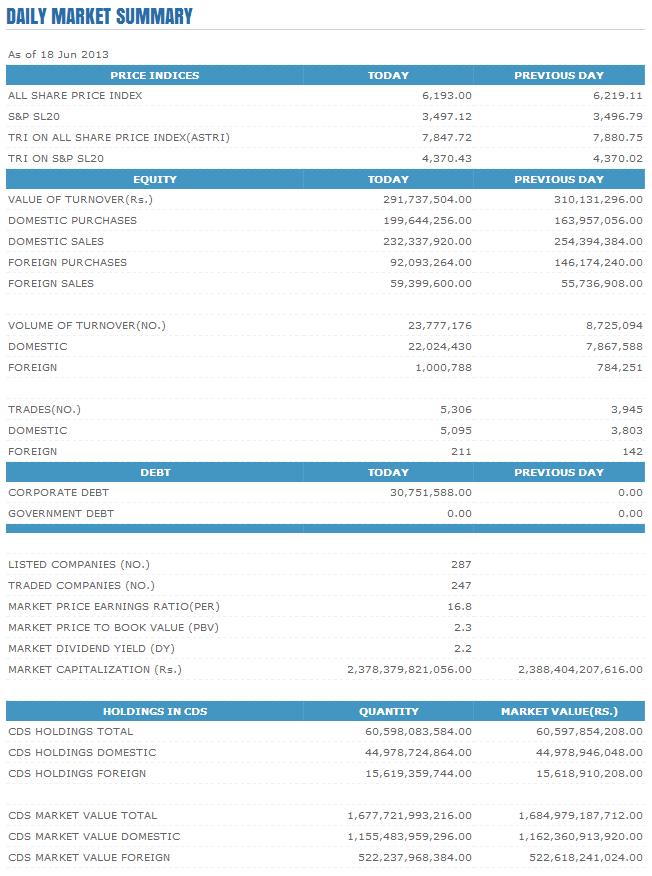 Trade Summary Market - 18/06/2013 Cse35