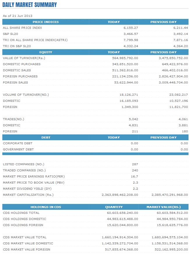 Trade Summary Market - 21/06/2013 Cse38