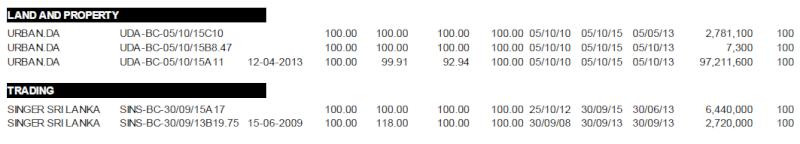 Secondary market for Debentures.. Debt410