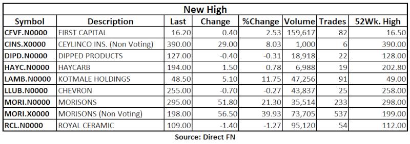 Trade Summary Market - 13/05/2013 High11