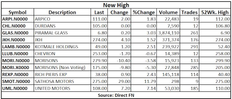 Trade Summary Market - 14/05/2013 High12